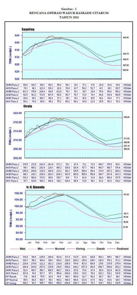 Grafik pola 2013